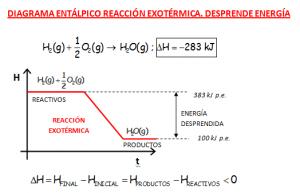 DIAGRAMA ENTÁLPICO REACCIÓN EXOTÉRMICA